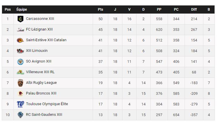 palmarès club de rugby carcassonne